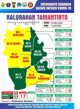 Update data sebaran kasus Covid-19 di Kalurahan Tamantirto pertanggal 25 Mei 2021
